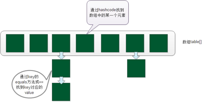 HaspMap数据结构图